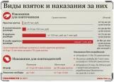 Обложка на автодокументы с уголками, Виды взяток и наказания за них